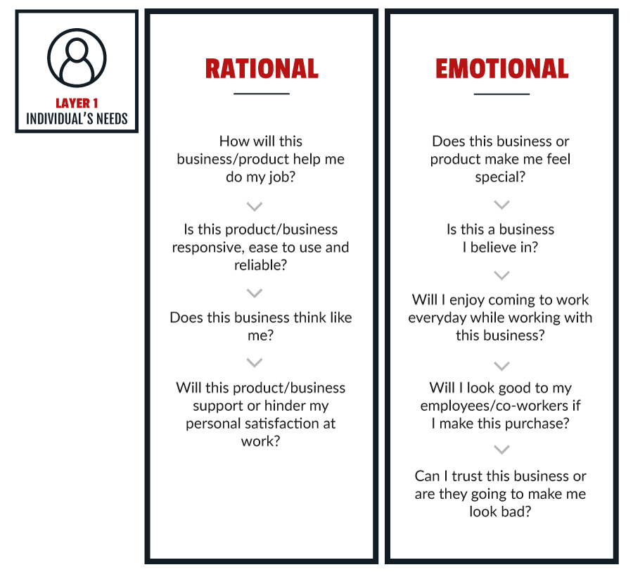 B2B Customers: Do They Make Emotionally Driven Decisions?