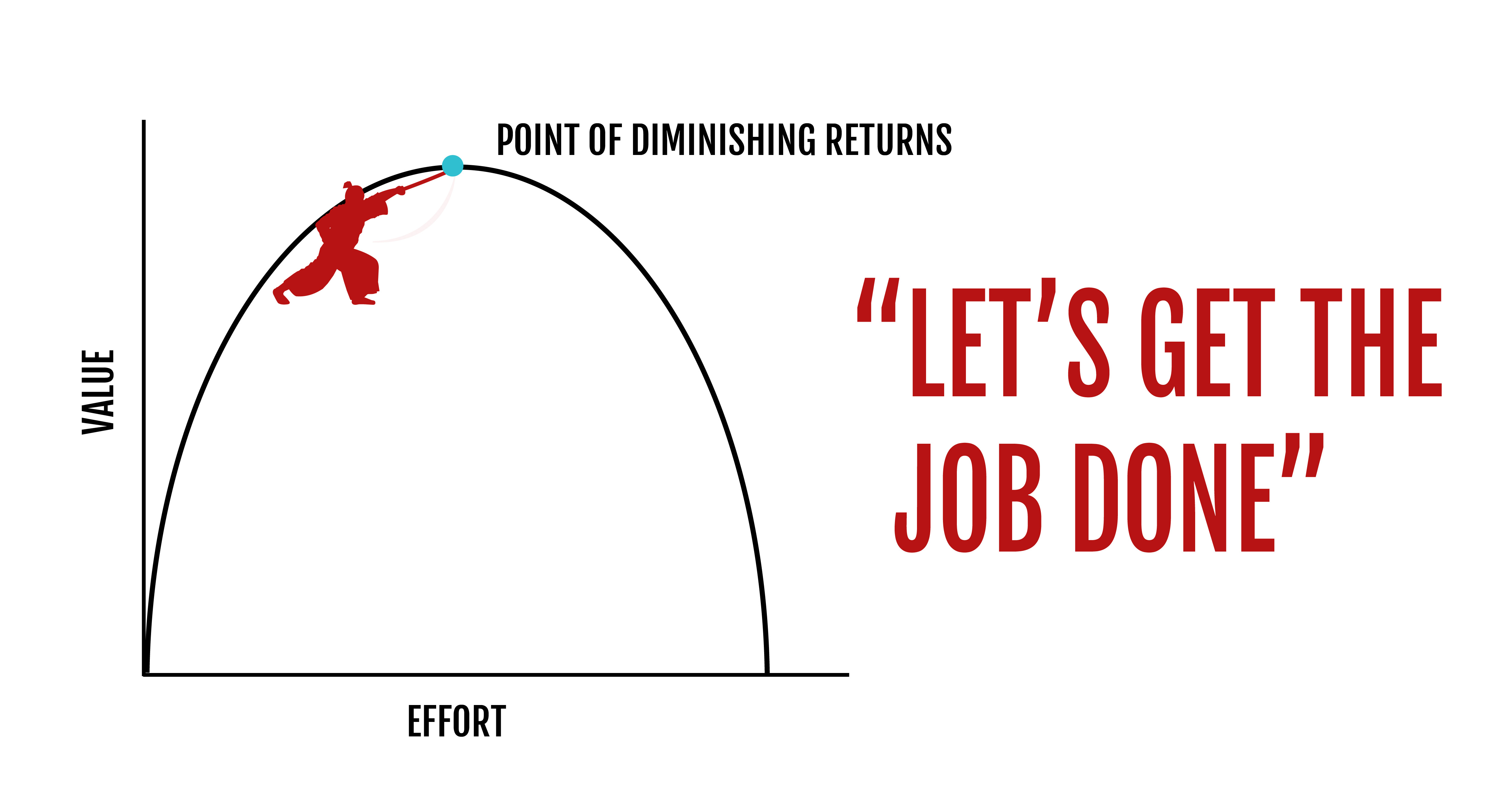 Diminishing Returns | Making faster decisions | Tips From The Team | Ronin Marketing